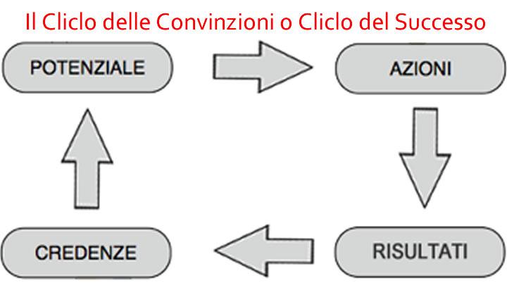 ciclo successo-Stella Laurini